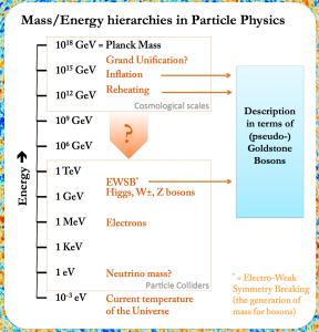 Energyscales